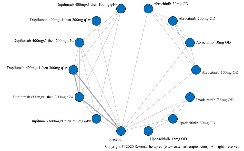 Network plot of arms included in the network meta-analysis of change in POEM score up to 16 weeks of treatment